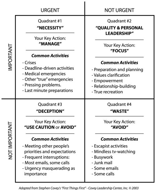 Covey time management for prioritizing from franklin covey for Time management grid template